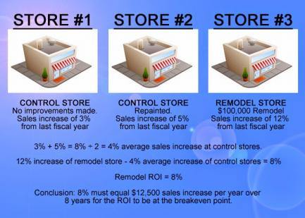 ROI on C-store Remodel