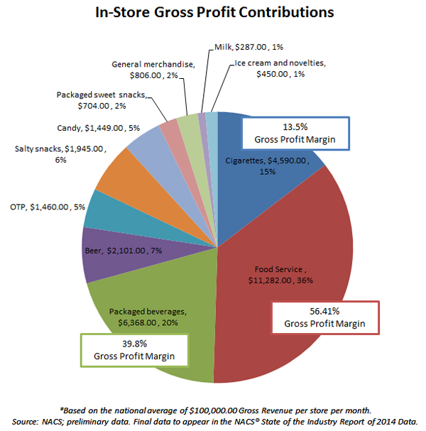 In Store Gross Profit Contributions
